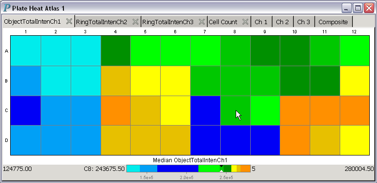Using a discrete 9-color colormap in a plate heat atlas                 for HCS data analysis and visualization
