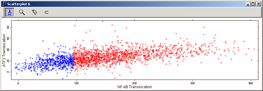 A scatterplot of NF-kB Translocation vs. ATF2 Translocation                   ready for further high-content screening data analysis                   and visualization